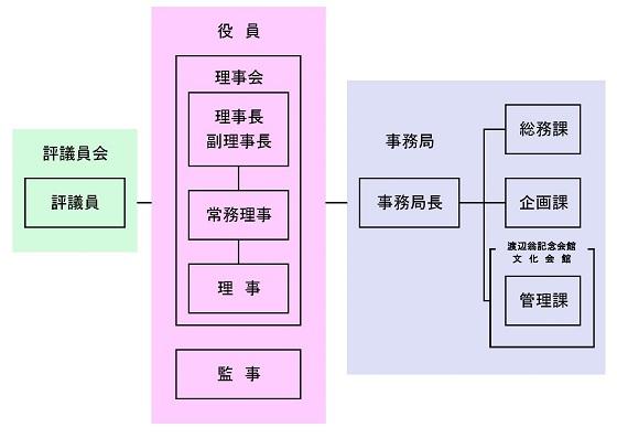 ★HP用★役員一覧(表)